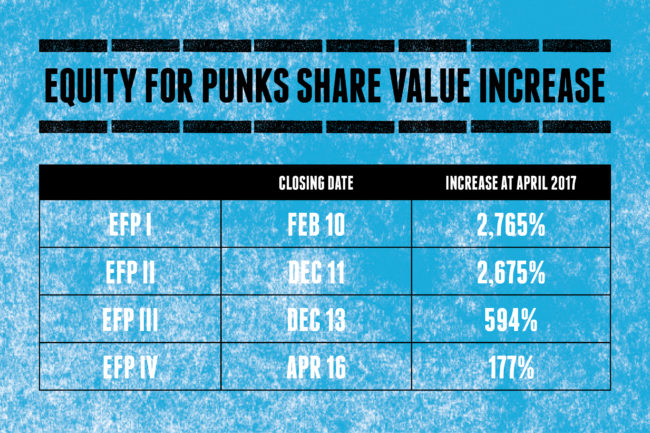 EFP Share Value